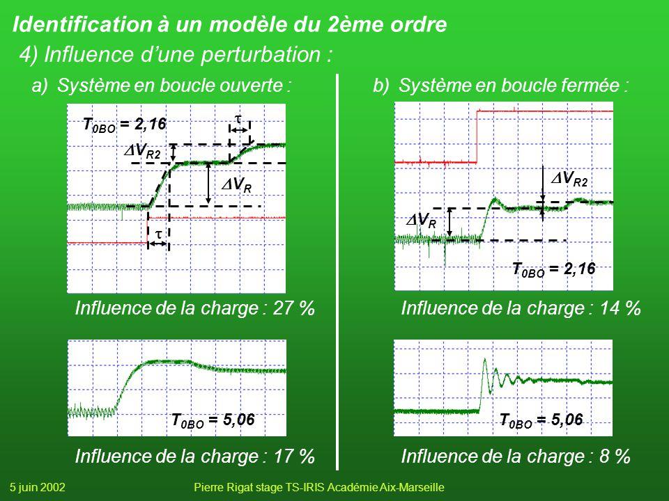 5 juin 2002Pierre Rigat stage TS-IRIS Académie Aix-Marseille Identification à un modèle du 2ème ordre 4)Influence dune perturbation : a)Système en boucle ouverte : Influence de la charge : 27 % V R V R2 T 0BO = 2,16 b)Système en boucle fermée : Influence de la charge : 14 % V R V R2 T 0BO = 2,16 Influence de la charge : 17 % T 0BO = 5,06 Influence de la charge : 8 % T 0BO = 5,06