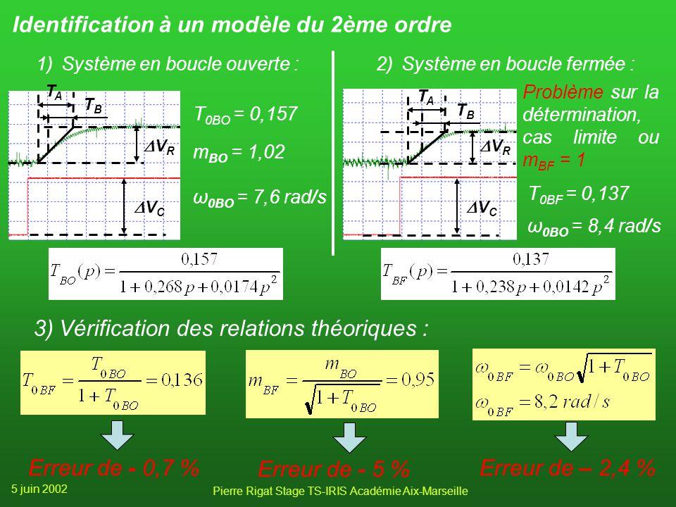 5 juin 2002 Pierre Rigat Stage TS-IRIS Académie Aix-Marseille Validité du modèle du 1er ordre 1)Système en boucle ouverte : Tangente à lorigine horizo