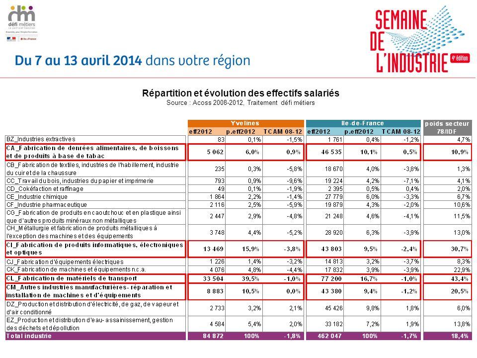Répartition et évolution des effectifs salariés Source : Acoss 2008-2012, Traitement défi métiers