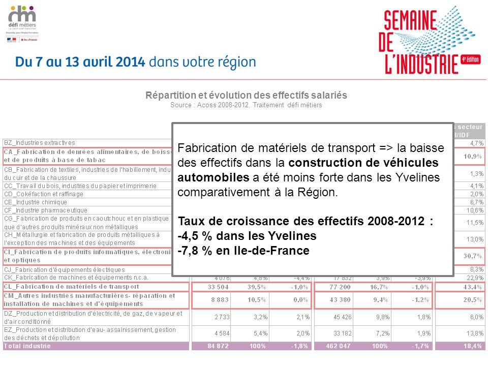 Répartition et évolution des effectifs salariés Source : Acoss 2008-2012, Traitement défi métiers Fabrication de matériels de transport => la baisse des effectifs dans la construction de véhicules automobiles a été moins forte dans les Yvelines comparativement à la Région.
