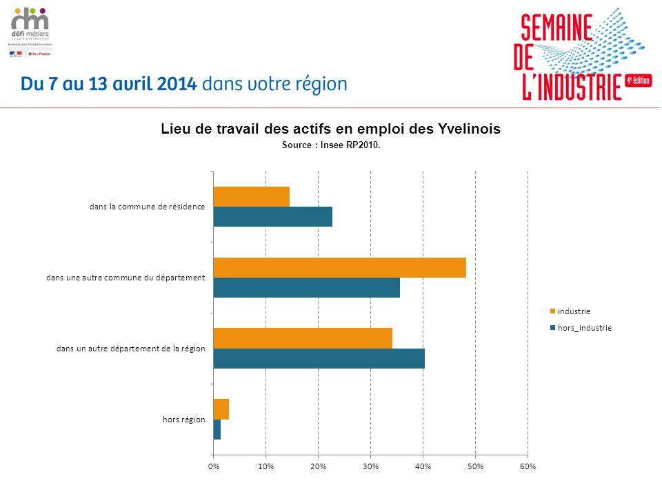 Lieu de travail des actifs en emploi des Yvelinois Source : Insee RP2010.