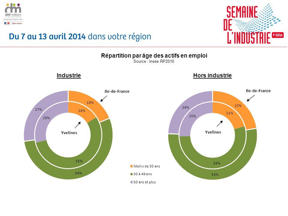 Répartition par âge des actifs en emploi Source : Insee RP2010.