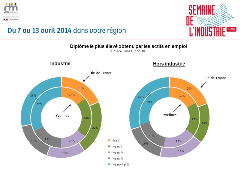Diplôme le plus élevé obtenu par les actifs en emploi Source : Insee RP2010.