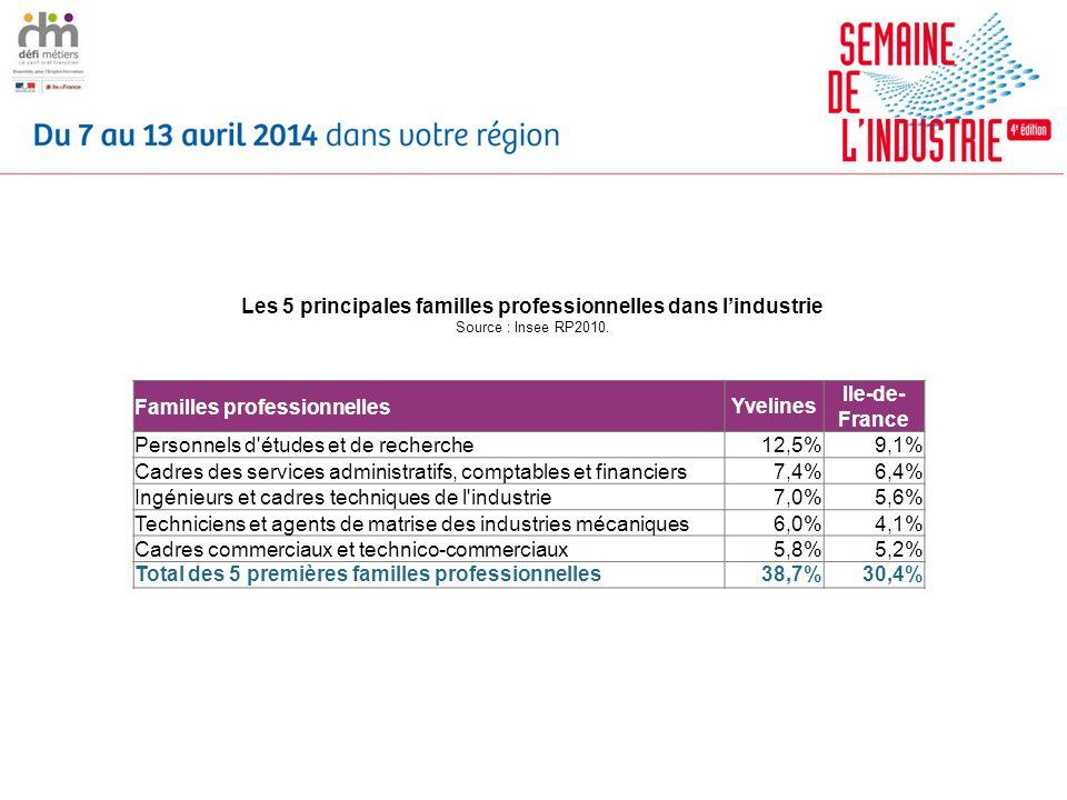 Familles professionnellesYvelines Ile-de- France Personnels d études et de recherche12,5%9,1% Cadres des services administratifs, comptables et financiers7,4%6,4% Ingénieurs et cadres techniques de l industrie7,0%5,6% Techniciens et agents de matrise des industries mécaniques6,0%4,1% Cadres commerciaux et technico-commerciaux5,8%5,2% Total des 5 premières familles professionnelles38,7%30,4% Les 5 principales familles professionnelles dans lindustrie Source : Insee RP2010.