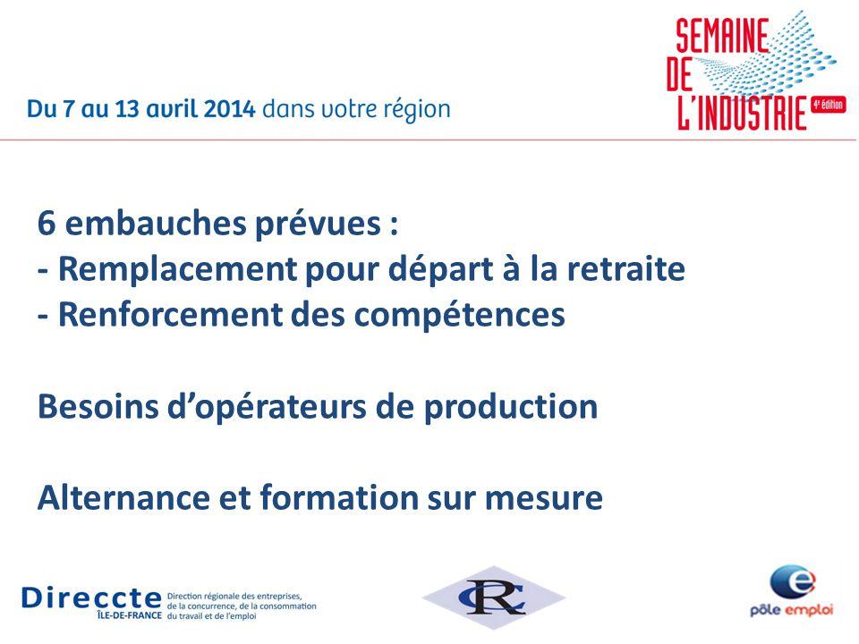 6 embauches prévues : - Remplacement pour départ à la retraite - Renforcement des compétences Besoins dopérateurs de production Alternance et formatio