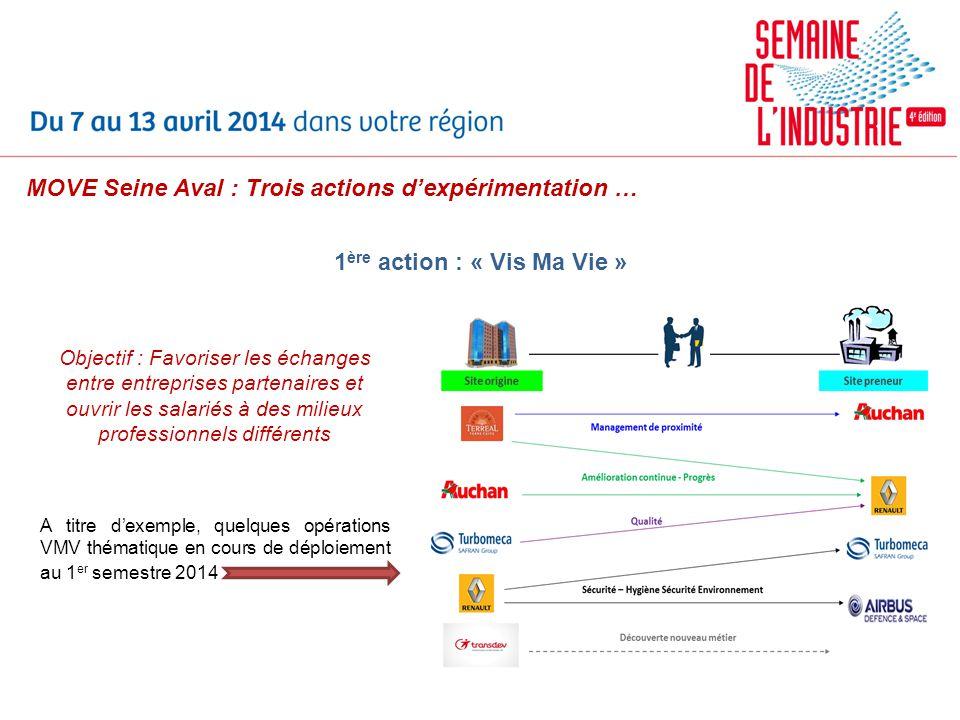 MOVE Seine Aval : Trois actions dexpérimentation … 1 ère action : « Vis Ma Vie » Objectif : Favoriser les échanges entre entreprises partenaires et ou