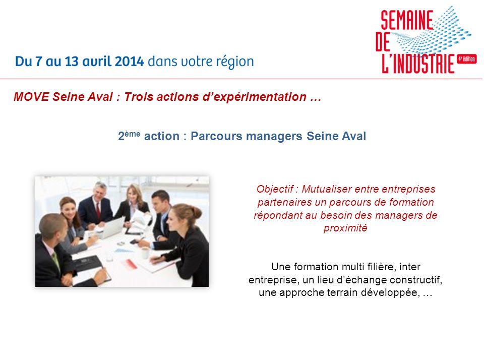 2 ème action : Parcours managers Seine Aval Objectif : Mutualiser entre entreprises partenaires un parcours de formation répondant au besoin des manag