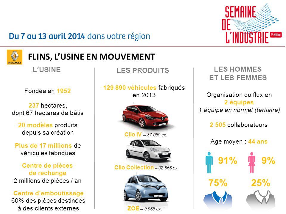 LUSINE LES PRODUITS LES HOMMES ET LES FEMMES Fondée en 1952 20 modèles produits depuis sa création Plus de 17 millions de véhicules fabriqués Centre d