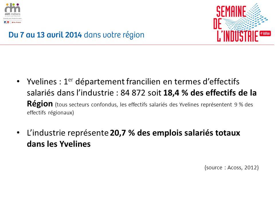 Yvelines : 1 er département francilien en termes deffectifs salariés dans lindustrie : 84 872 soit 18,4 % des effectifs de la Région (tous secteurs confondus, les effectifs salariés des Yvelines représentent 9 % des effectifs régionaux) Lindustrie représente 20,7 % des emplois salariés totaux dans les Yvelines (source : Acoss, 2012)