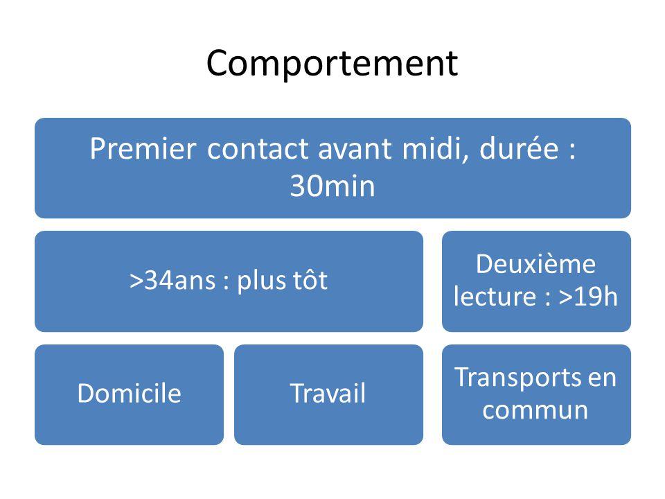 Comportement Premier contact avant midi, durée : 30min >34ans : plus tôtDomicileTravail Deuxième lecture : >19h Transports en commun