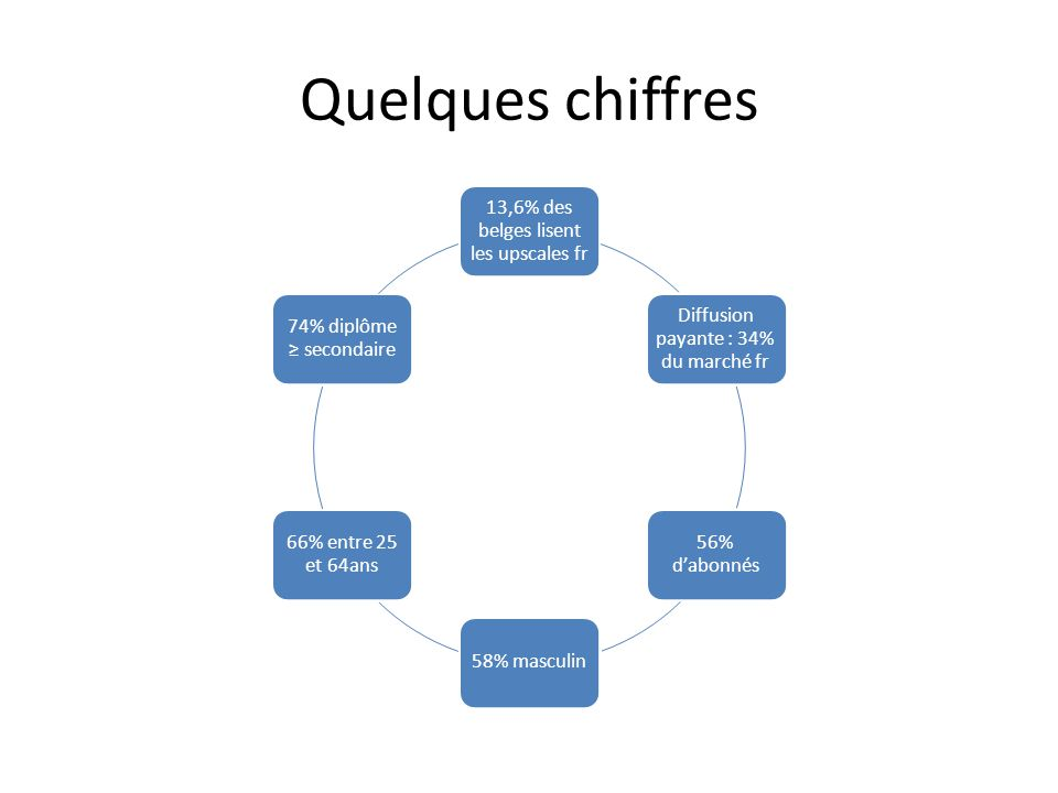 Quelques chiffres 13,6% des belges lisent les upscales fr Diffusion payante : 34% du marché fr 56% dabonnés 58% masculin 66% entre 25 et 64ans 74% dip