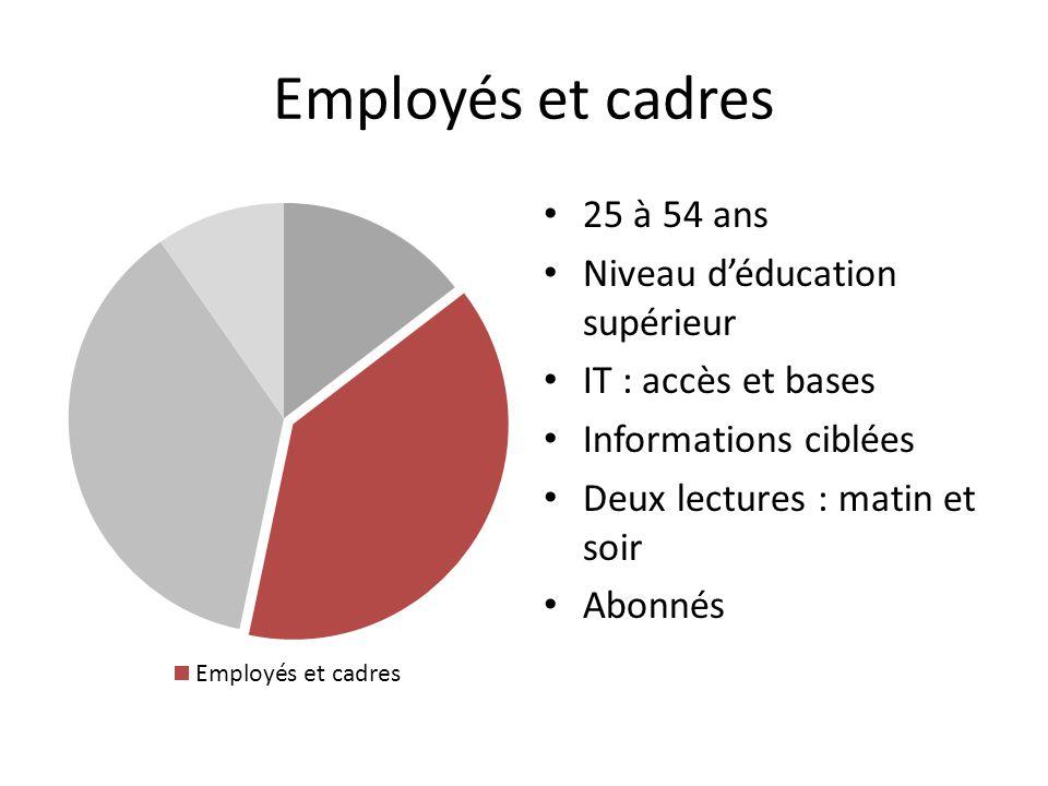 Employés et cadres 25 à 54 ans Niveau déducation supérieur IT : accès et bases Informations ciblées Deux lectures : matin et soir Abonnés