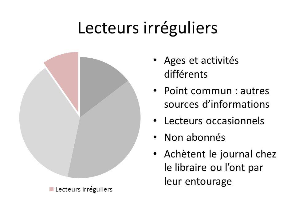 Lecteurs irréguliers Ages et activités différents Point commun : autres sources dinformations Lecteurs occasionnels Non abonnés Achètent le journal chez le libraire ou lont par leur entourage