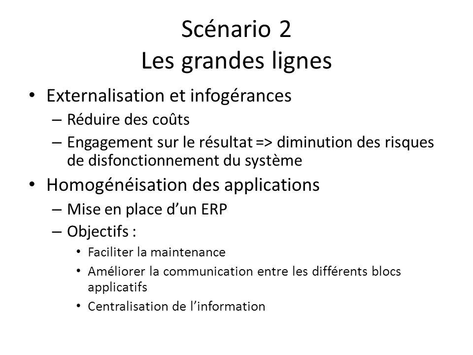 Scénario 2 Les grandes lignes Externalisation et infogérances – Réduire des coûts – Engagement sur le résultat => diminution des risques de disfonctio