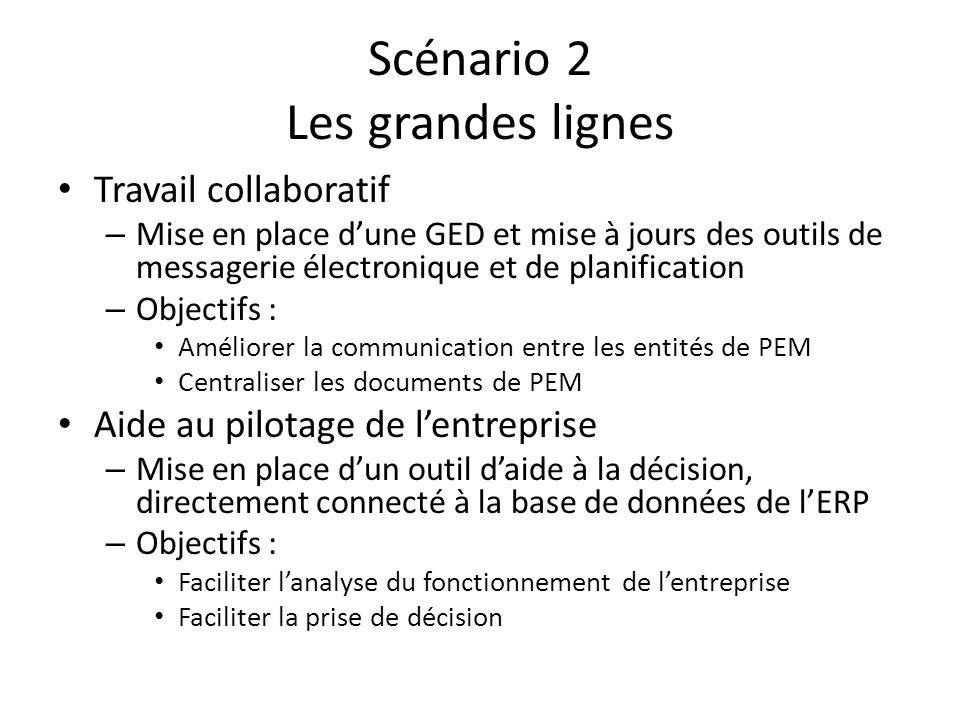 Scénario 2 Les grandes lignes Travail collaboratif – Mise en place dune GED et mise à jours des outils de messagerie électronique et de planification