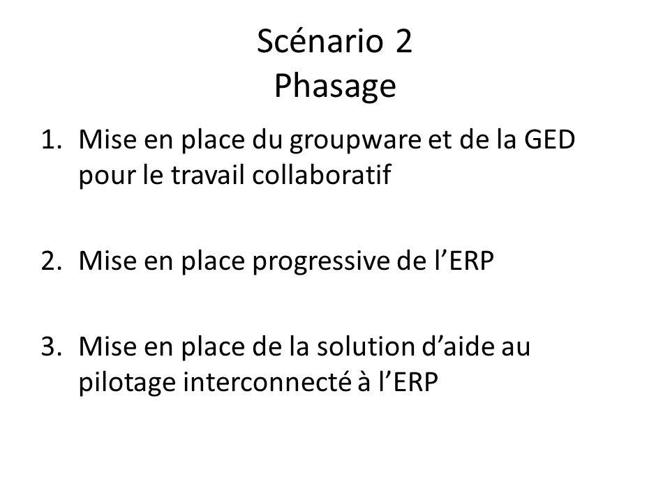 Scénario 2 Phasage 1.Mise en place du groupware et de la GED pour le travail collaboratif 2.Mise en place progressive de lERP 3.Mise en place de la so