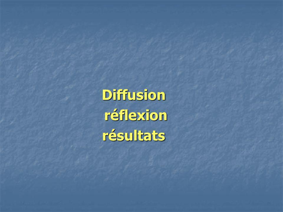 Diffusion réflexion réflexionrésultats