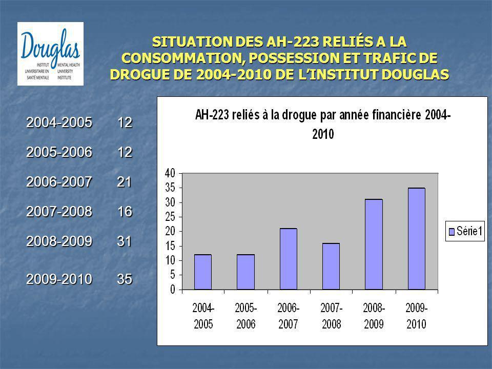 2004-200512 2005-200612 2006-200721 2007-200816 2008-200931 2009-201035 SITUATION DES AH-223 RELIÉS A LA CONSOMMATION, POSSESSION ET TRAFIC DE DROGUE