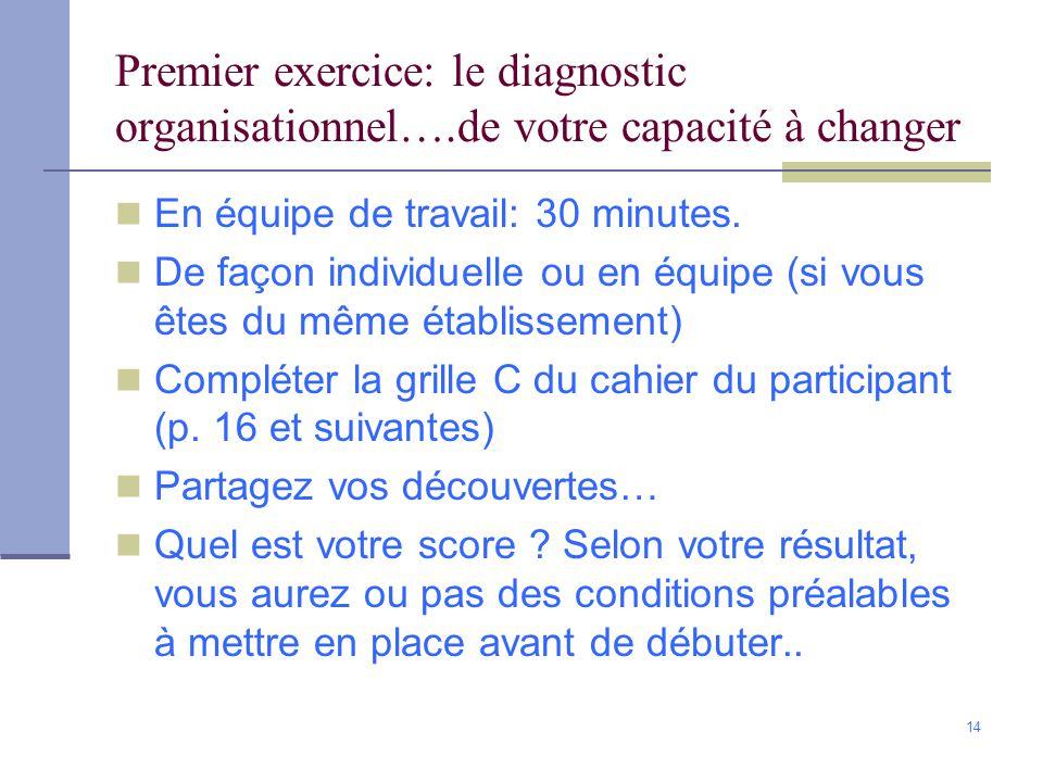 14 Premier exercice: le diagnostic organisationnel….de votre capacité à changer En équipe de travail: 30 minutes.
