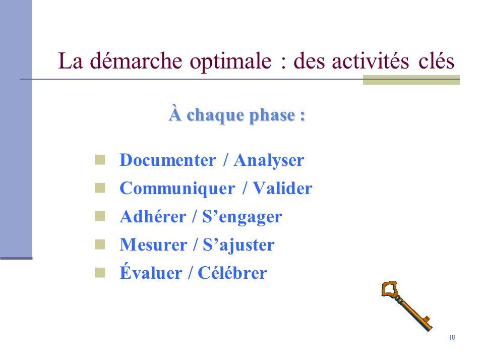 18 La démarche optimale : des activités clés À chaque phase : Documenter / Analyser Communiquer / Valider Adhérer / Sengager Mesurer / Sajuster Évaluer / Célébrer