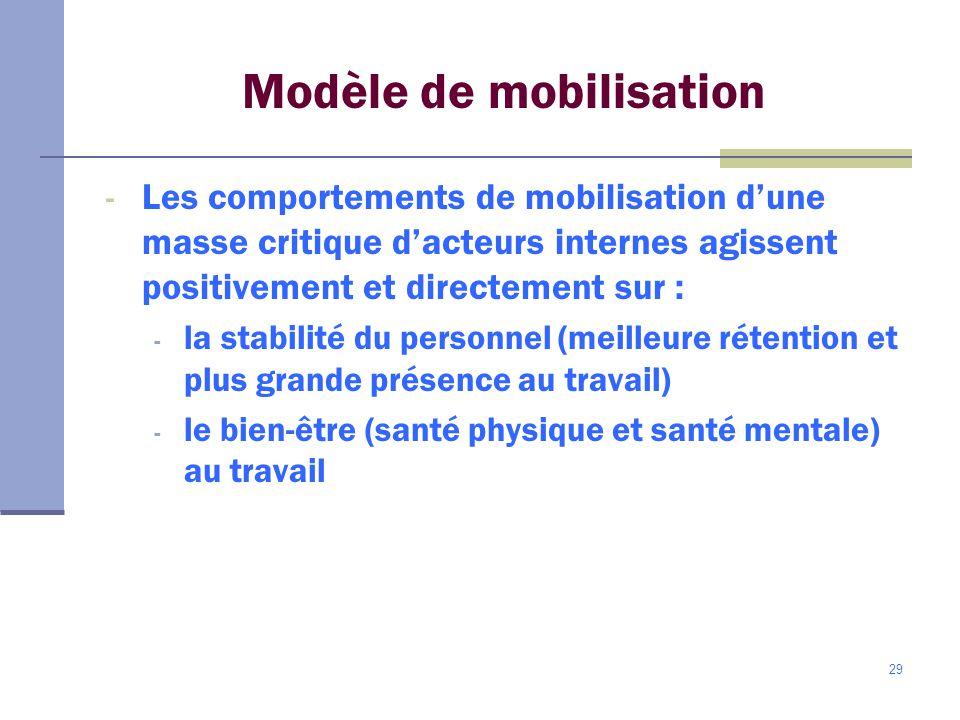 29 Modèle de mobilisation - Les comportements de mobilisation dune masse critique dacteurs internes agissent positivement et directement sur : - la stabilité du personnel (meilleure rétention et plus grande présence au travail) - le bien-être (santé physique et santé mentale) au travail