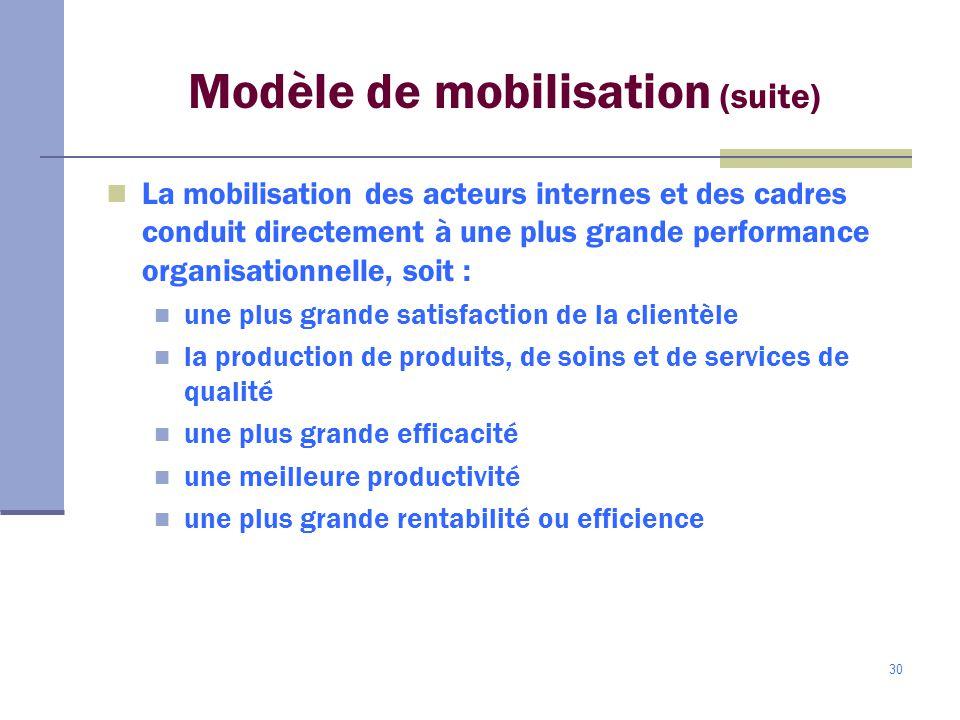 30 Modèle de mobilisation (suite) La mobilisation des acteurs internes et des cadres conduit directement à une plus grande performance organisationnelle, soit : une plus grande satisfaction de la clientèle la production de produits, de soins et de services de qualité une plus grande efficacité une meilleure productivité une plus grande rentabilité ou efficience