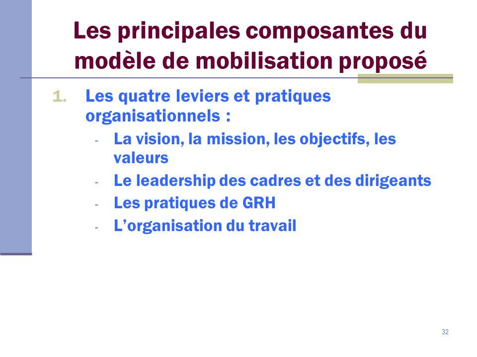 32 Les principales composantes du modèle de mobilisation proposé 1.