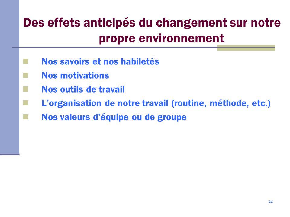 44 Des effets anticipés du changement sur notre propre environnement Nos savoirs et nos habiletés Nos motivations Nos outils de travail Lorganisation de notre travail (routine, méthode, etc.) Nos valeurs déquipe ou de groupe