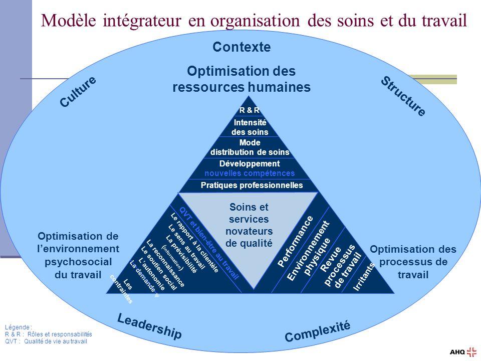 39 Exercice de réflexion Est-ce que ce modèle de mobilisation des acteurs internes convient bien à la réalité de nos établissements du réseau de la santé et des services sociaux.