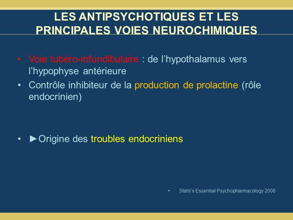LES ANTIPSYCHOTIQUES ET LES PRINCIPALES VOIES NEUROCHIMIQUES Voie tubéro-infundibulaire : de lhypothalamus vers lhypophyse antérieure Contrôle inhibiteur de la production de prolactine (rôle endocrinien) Origine des troubles endocriniens Stahls Essential Psychopharmacology 2008