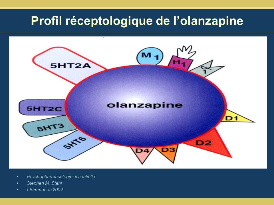Profil réceptologique de lolanzapine Psychopharmacologie essentielle Stephen M.