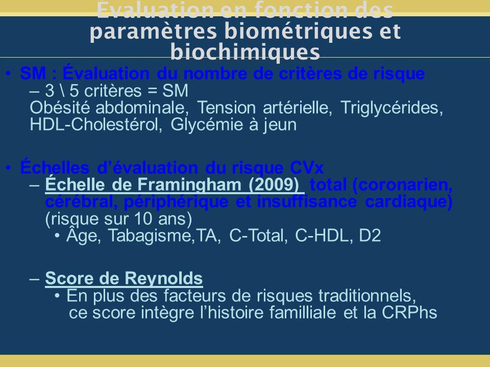 SM : Évaluation du nombre de critères de risque –3 \ 5 critères = SM Obésité abdominale, Tension artérielle, Triglycérides, HDL-Cholestérol, Glycémie à jeun Échelles dévaluation du risque CVx –Échelle de Framingham (2009) total (coronarien, cérébral, périphérique et insuffisance cardiaque) (risque sur 10 ans) Âge, Tabagisme,TA, C-Total, C-HDL, D2 –Score de Reynolds En plus des facteurs de risques traditionnels, ce score intègre lhistoire familliale et la CRPhs Évaluation en fonction des paramètres biométriques et biochimiques