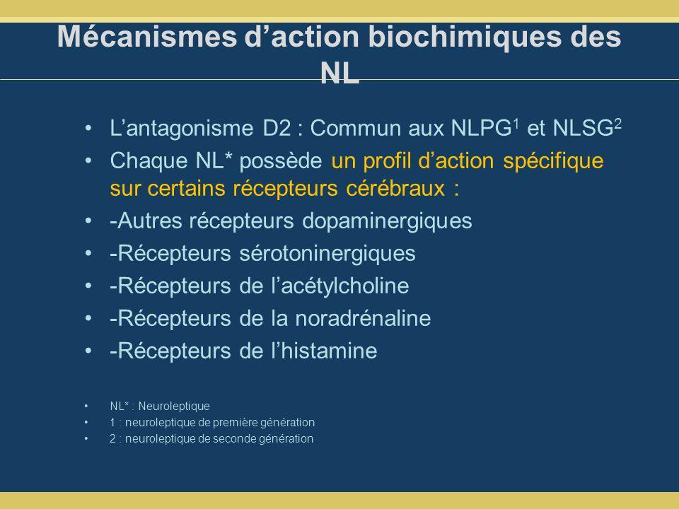 Mécanismes daction biochimiques des NL Lantagonisme D2 : Commun aux NLPG 1 et NLSG 2 Chaque NL* possède un profil daction spécifique sur certains récepteurs cérébraux : -Autres récepteurs dopaminergiques -Récepteurs sérotoninergiques -Récepteurs de lacétylcholine -Récepteurs de la noradrénaline -Récepteurs de lhistamine NL* : Neuroleptique 1 : neuroleptique de première génération 2 : neuroleptique de seconde génération
