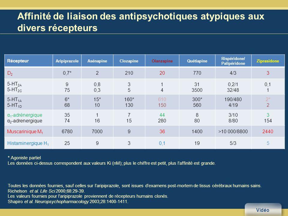 Affinité de liaison des antipsychotiques atypiques aux divers récepteurs Toutes les données fournies, sauf celles sur laripiprazole, sont issues dexamens post-mortem de tissus cérébraux humains sains.