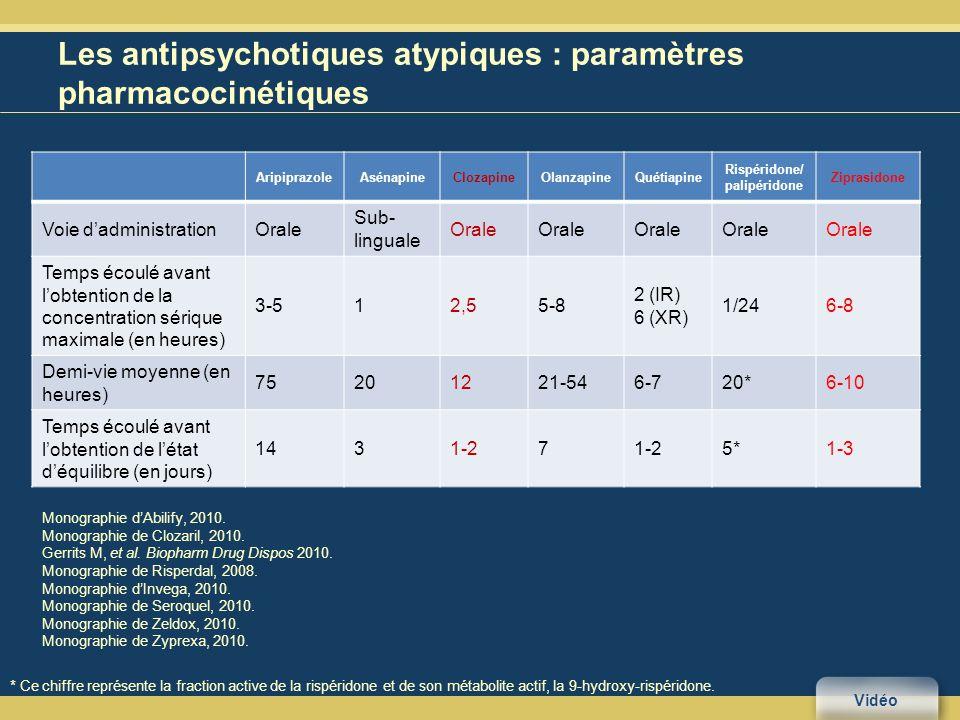 Les antipsychotiques atypiques : paramètres pharmacocinétiques Monographie dAbilify, 2010.