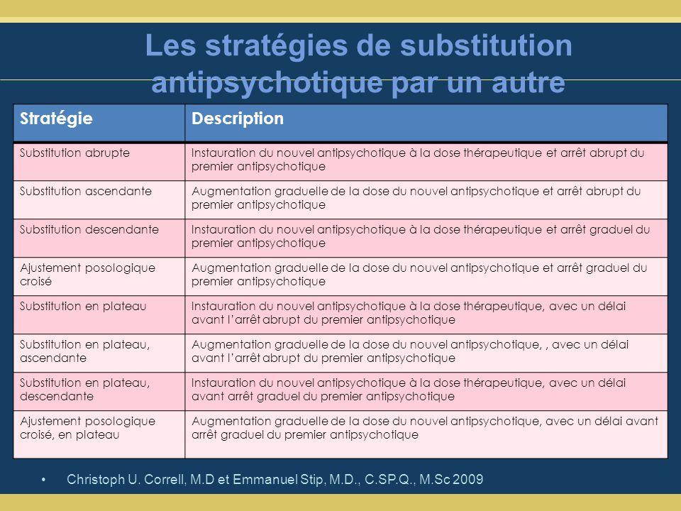 Les stratégies de substitution antipsychotique par un autre Christoph U.