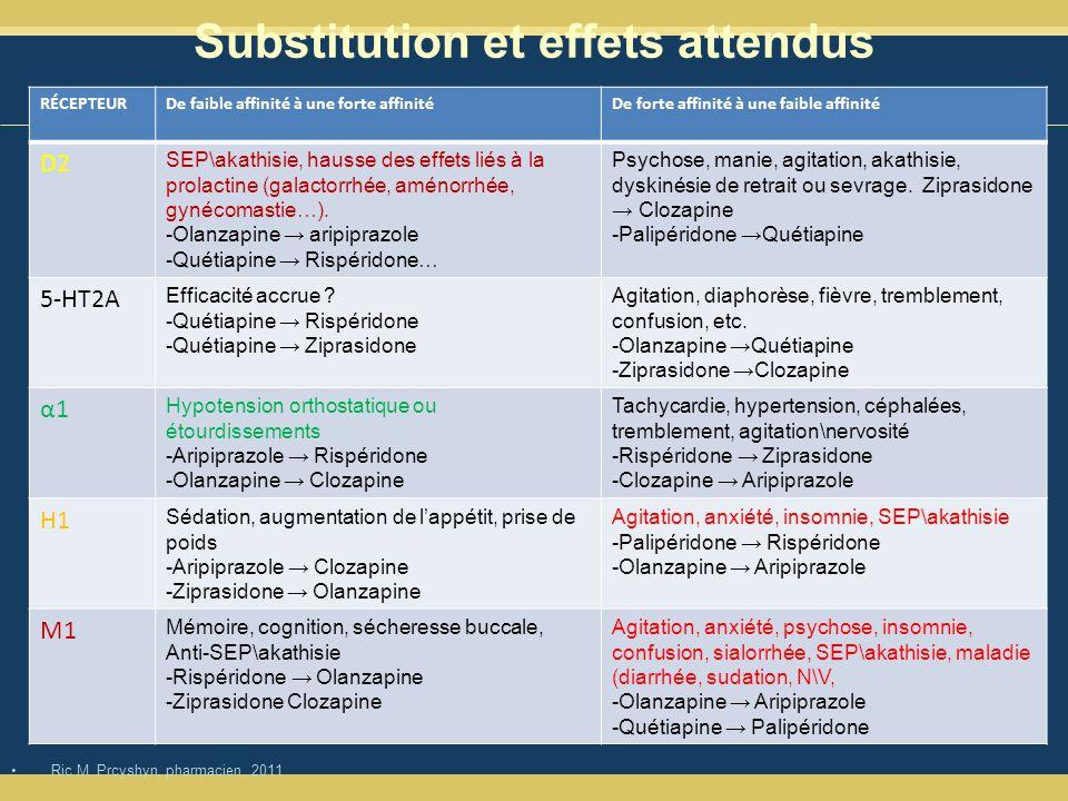 Substitution et effets attendus Ric M.Prcyshyn, pharmacien.