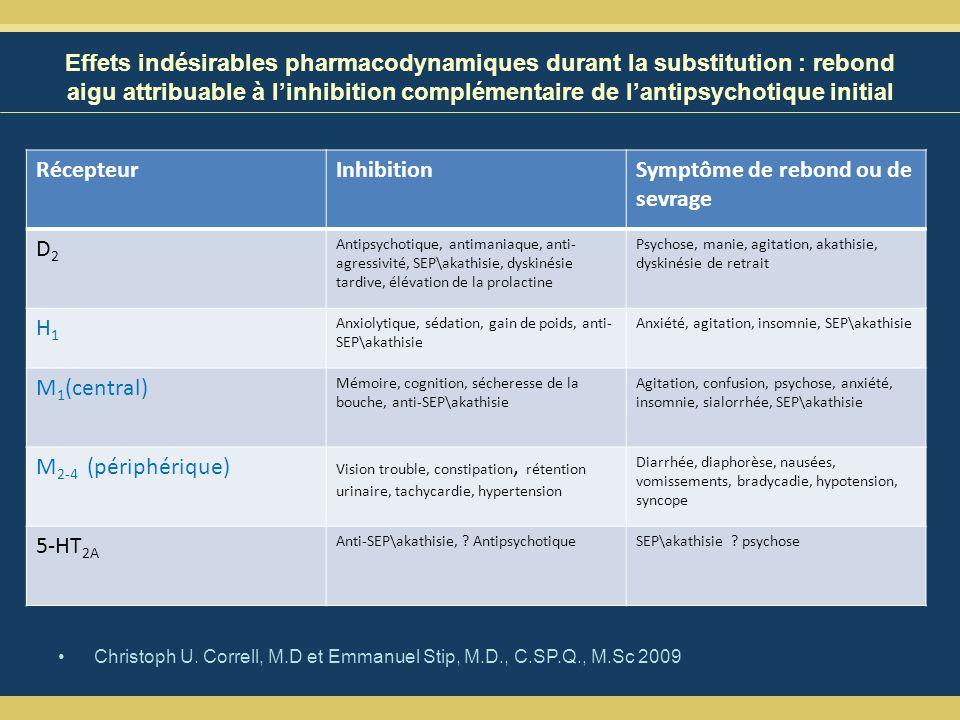 Effets indésirables pharmacodynamiques durant la substitution : rebond aigu attribuable à linhibition complémentaire de lantipsychotique initial Christoph U.