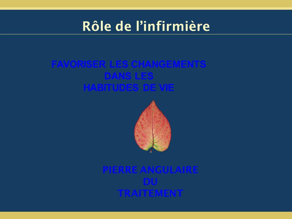 FAVORISER LES CHANGEMENTS DANS LES HABITUDES DE VIE Rôle de linfirmière PIERRE ANGULAIRE DU TRAITEMENT