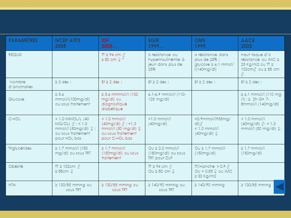 PARAMÈTRESNCEP ATP3 2005 IDF 2005… EGIR 1999… OMS 1999.
