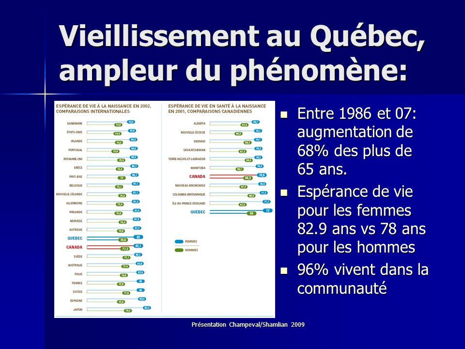 Présentation Champeval/Shamlian 2009 Vieillissement au Québec, ampleur du phénomène: Entre 1986 et 07: augmentation de 68% des plus de 65 ans. Entre 1