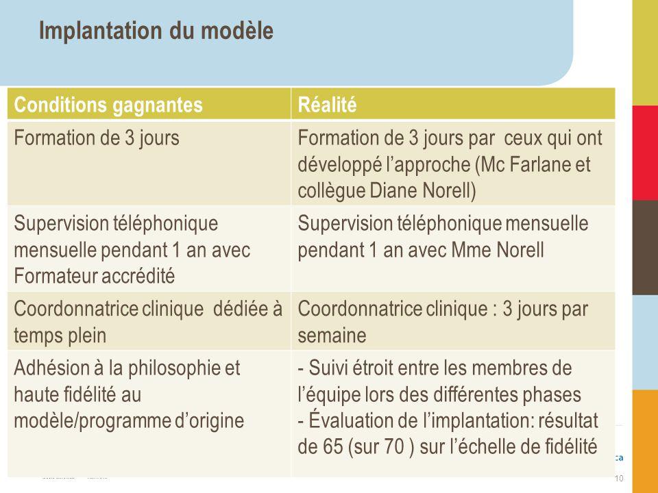 Implantation du modèle Conditions gagnantesRéalité Formation de 3 joursFormation de 3 jours par ceux qui ont développé lapproche (Mc Farlane et collèg