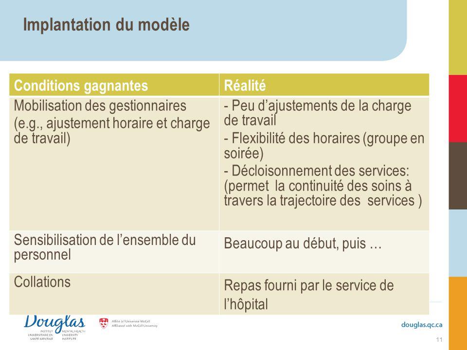 Implantation du modèle Conditions gagnantesRéalité Mobilisation des gestionnaires (e.g., ajustement horaire et charge de travail) - Peu dajustements d