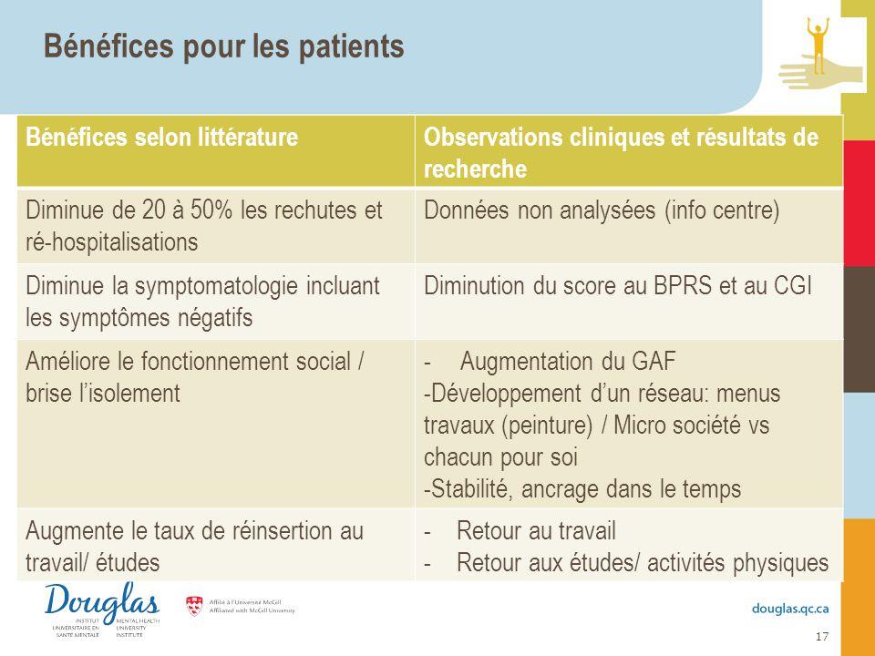 17 Bénéfices pour les patients Bénéfices selon littératureObservations cliniques et résultats de recherche Diminue de 20 à 50% les rechutes et ré-hosp