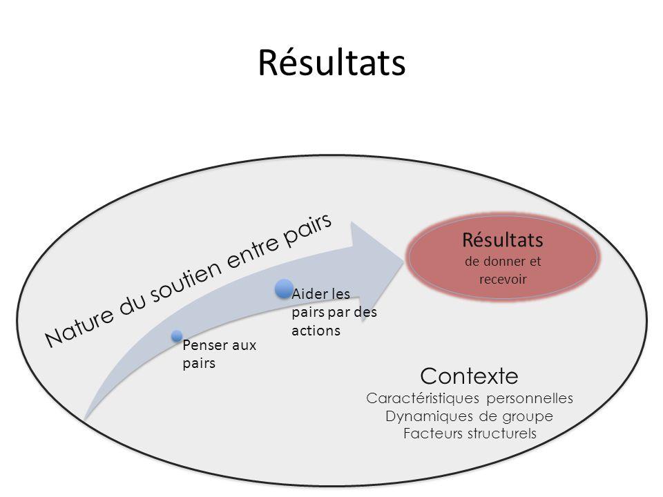 Résultats Penser aux pairs Aider les pairs par des actions Nature du soutien entre pairs Contexte Caractéristiques personnelles Dynamiques de groupe Facteurs structurels Résultats de donner et recevoir