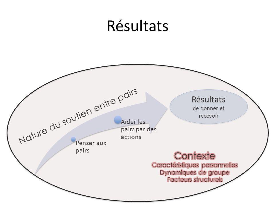 Résultats Penser aux pairs Aider les pairs par des actions Nature du soutien entre pairs Résultats de donner et recevoir Résultats de donner et recevoir