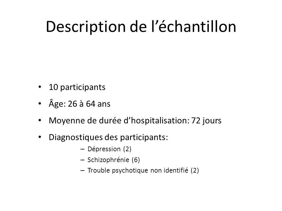 Description de léchantillon 10 participants Âge: 26 à 64 ans Moyenne de durée dhospitalisation: 72 jours Diagnostiques des participants: – Dépression (2) – Schizophrénie (6) – Trouble psychotique non identifié (2)