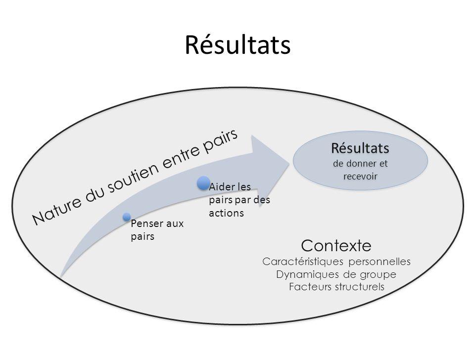 Résultats Penser aux pairs Aider les pairs par des actions Contexte Caractéristiques personnelles Dynamiques de groupe Facteurs structurels Résultats de donner et recevoir Résultats de donner et recevoir