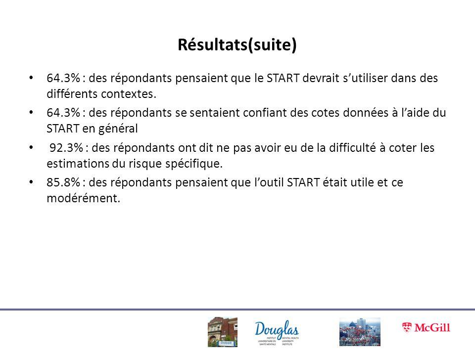 64.3% : des répondants pensaient que le START devrait sutiliser dans des différents contextes. 64.3% : des répondants se sentaient confiant des cotes