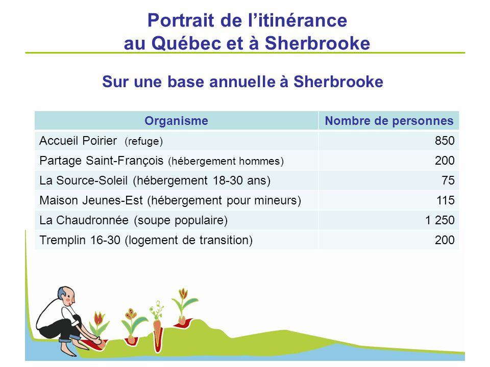 OrganismeNombre de personnes Accueil Poirier (refuge) 850 Partage Saint-François (hébergement hommes) 200 La Source-Soleil (hébergement 18-30 ans)75 M